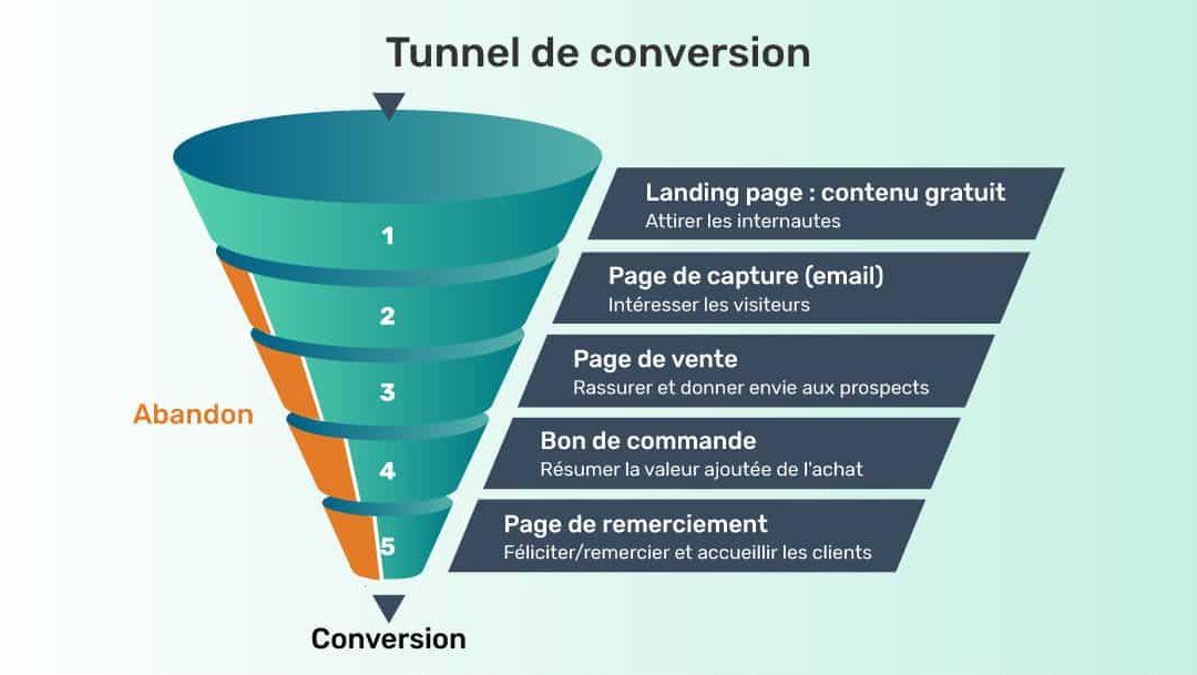 Comment créer un tunnel de vente automatisé ?