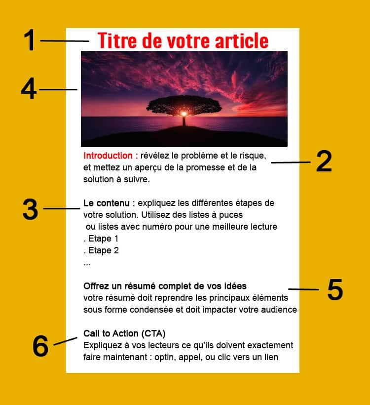 Article De Blog Parfait